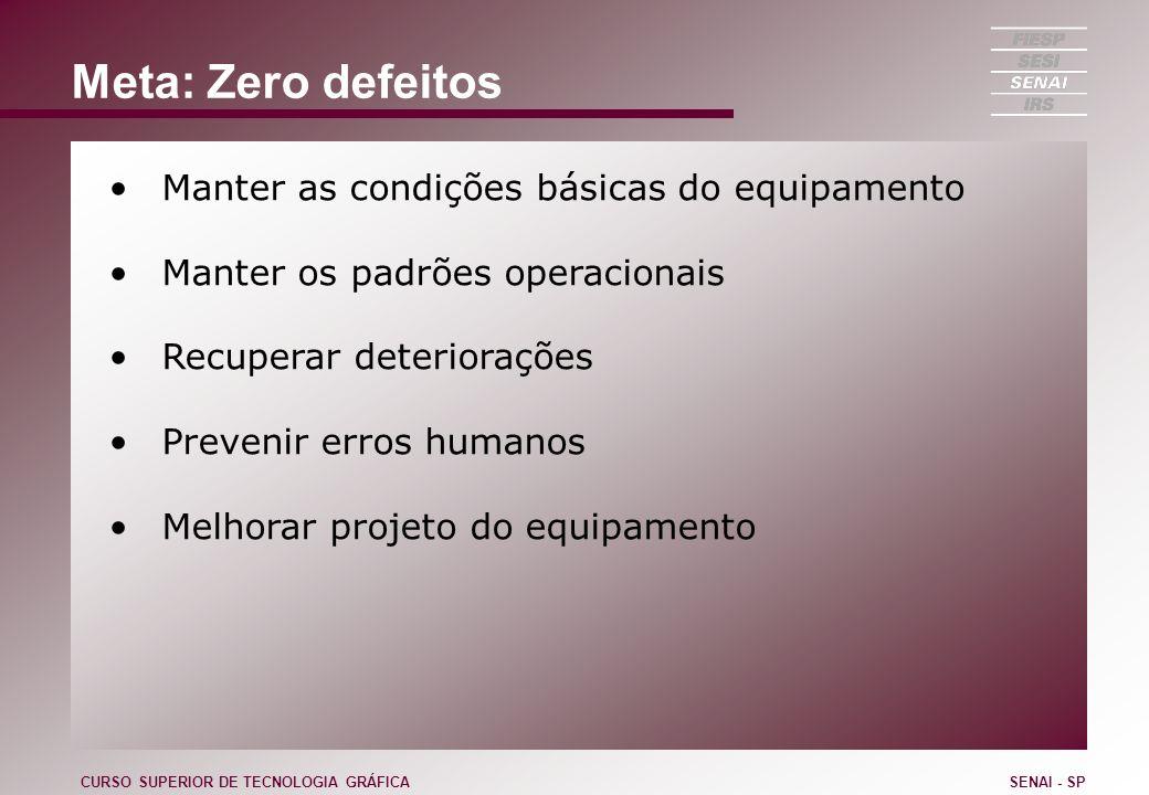 Meta: Zero defeitos Manter as condições básicas do equipamento