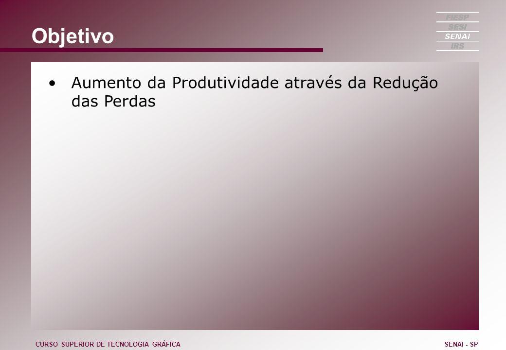 Objetivo Aumento da Produtividade através da Redução das Perdas