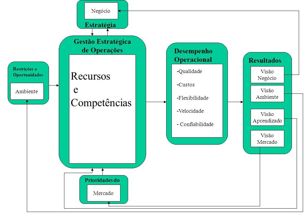 Recursos e Competências Estratégia Gestão Estratégica de Operações