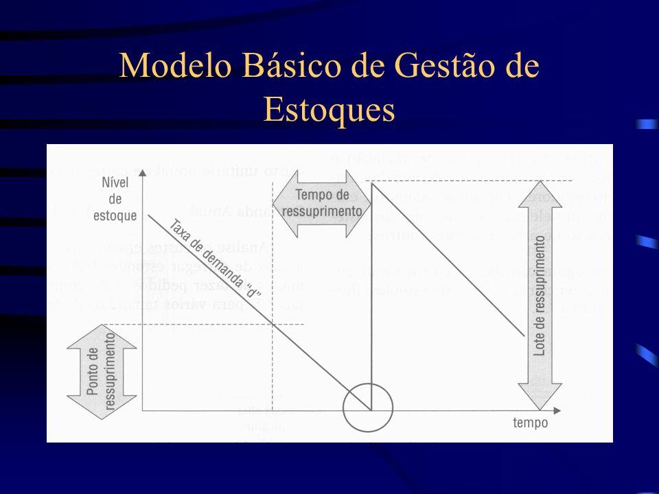 Modelo Básico de Gestão de Estoques