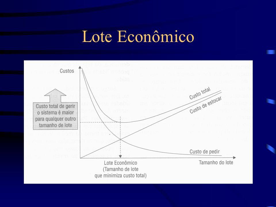Lote Econômico