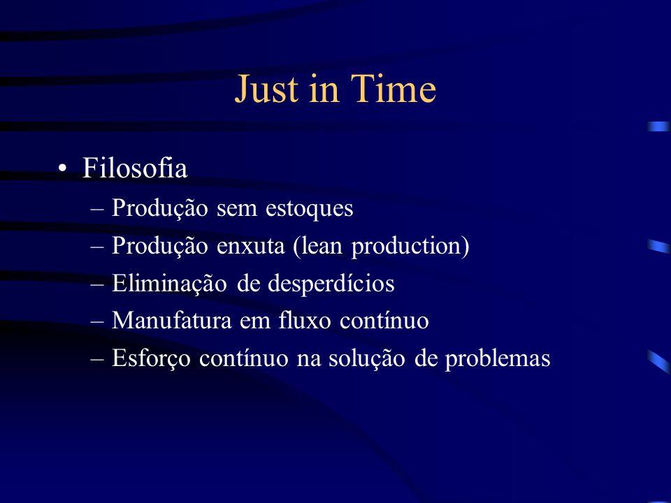 Just in Time Filosofia Produção sem estoques