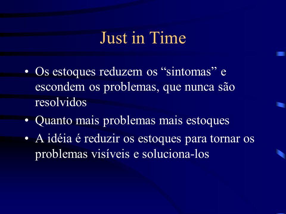 Just in Time Os estoques reduzem os sintomas e escondem os problemas, que nunca são resolvidos. Quanto mais problemas mais estoques.