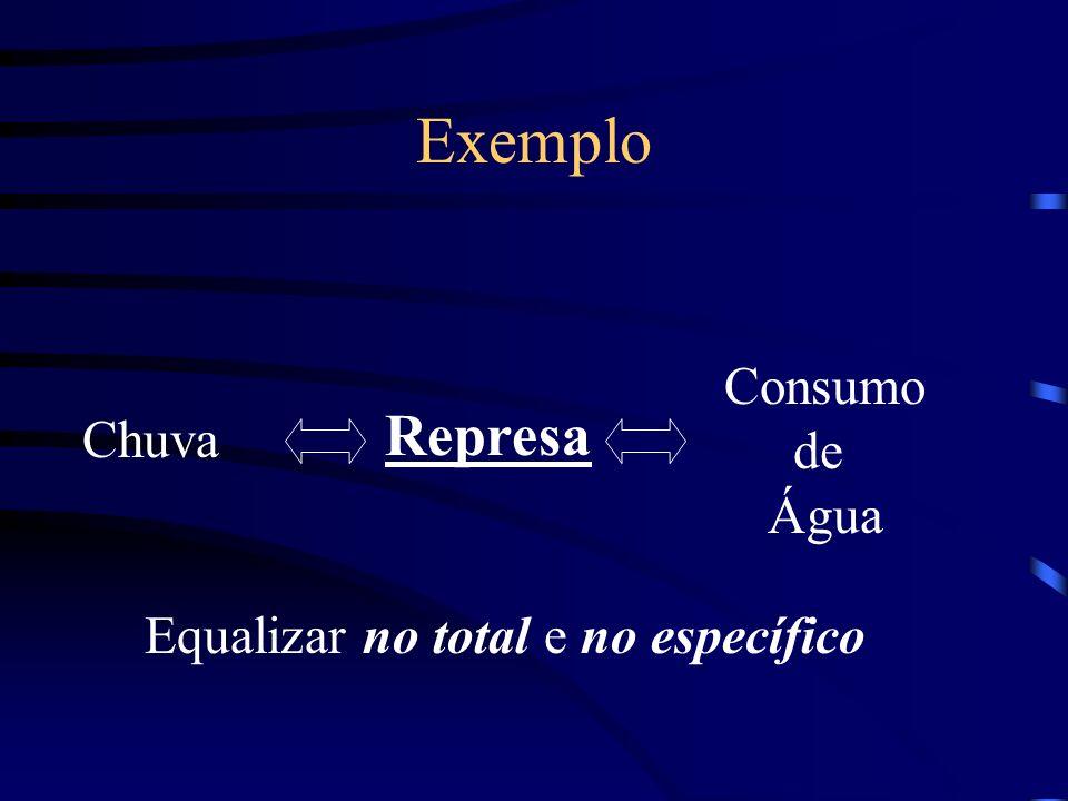 Exemplo Represa Consumo de Chuva Água