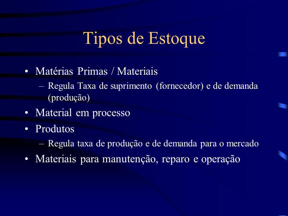 Tipos de Estoque Matérias Primas / Materiais Material em processo