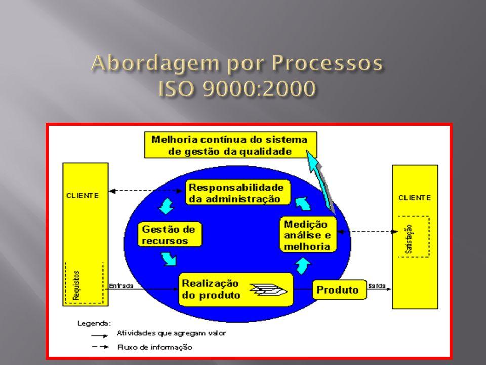 Abordagem por Processos ISO 9000:2000