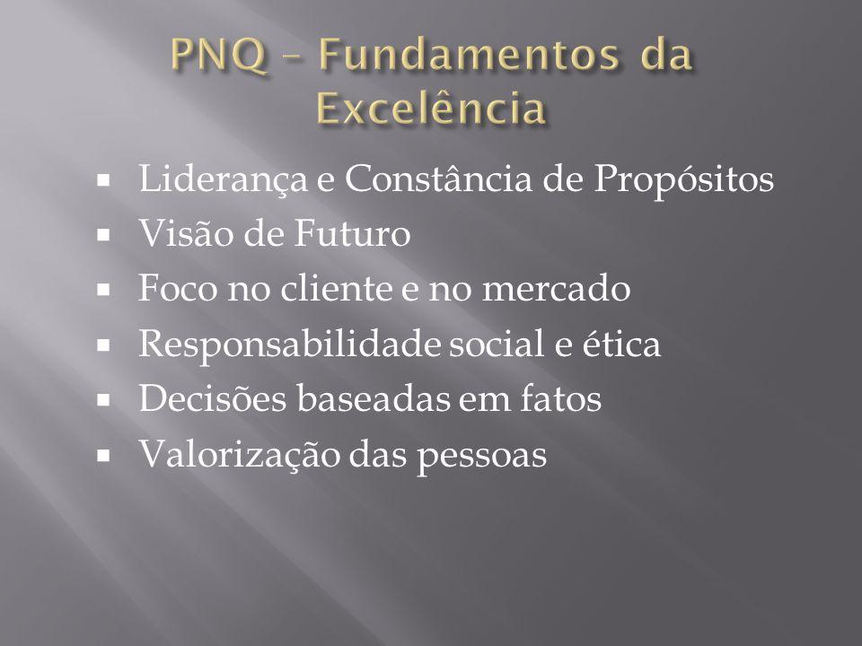 PNQ – Fundamentos da Excelência