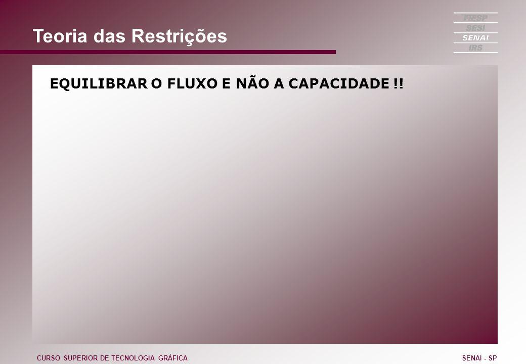 Teoria das Restrições EQUILIBRAR O FLUXO E NÃO A CAPACIDADE !!