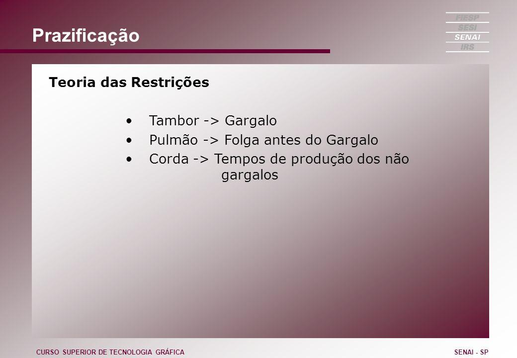 Prazificação Teoria das Restrições Tambor -> Gargalo