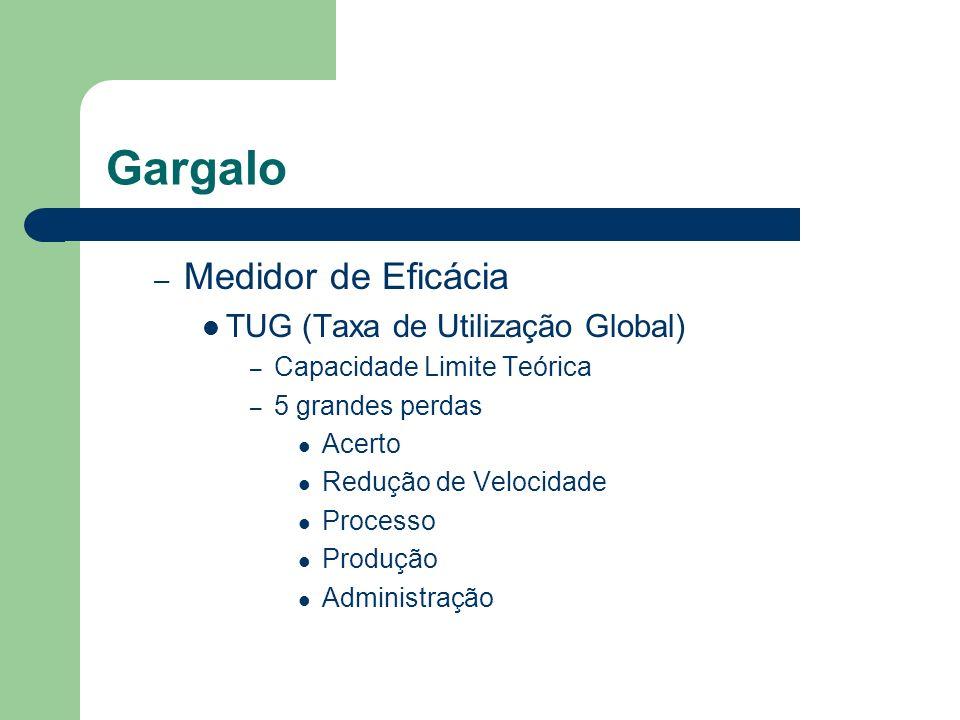 Gargalo Medidor de Eficácia TUG (Taxa de Utilização Global)