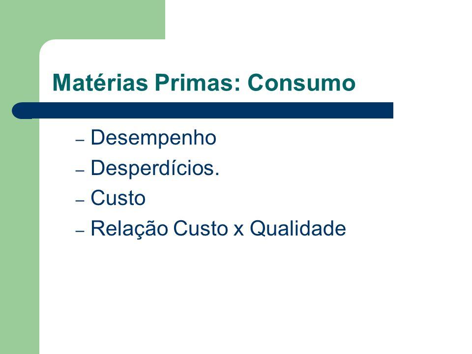 Matérias Primas: Consumo