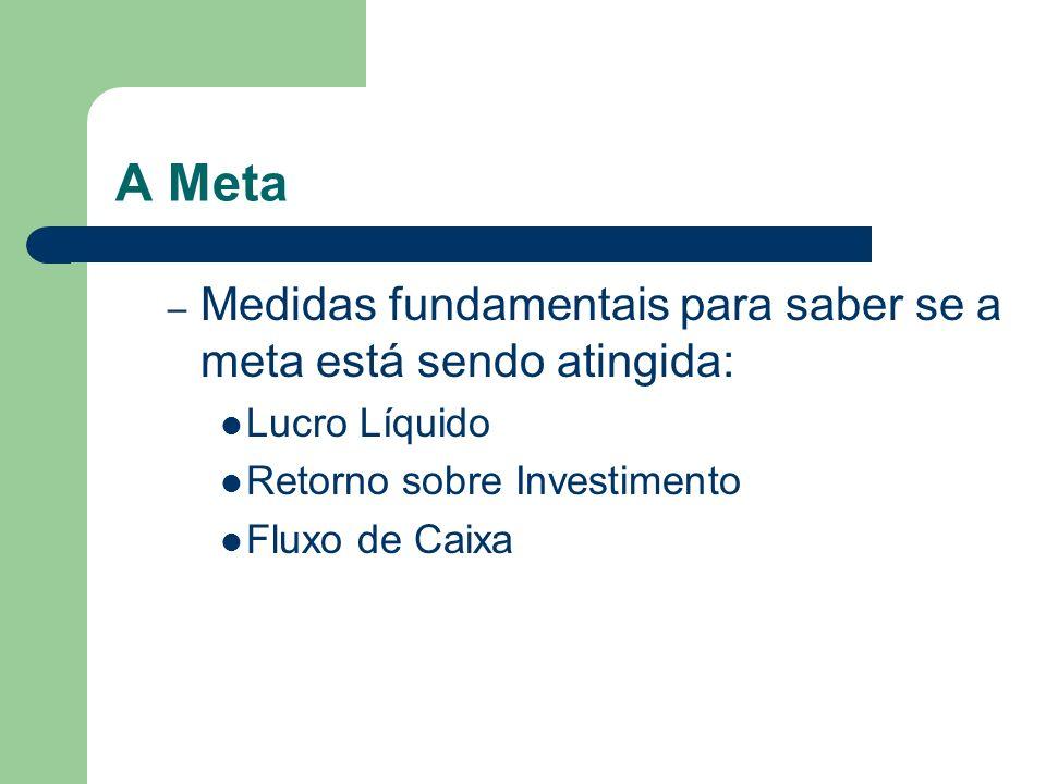 A Meta Medidas fundamentais para saber se a meta está sendo atingida: