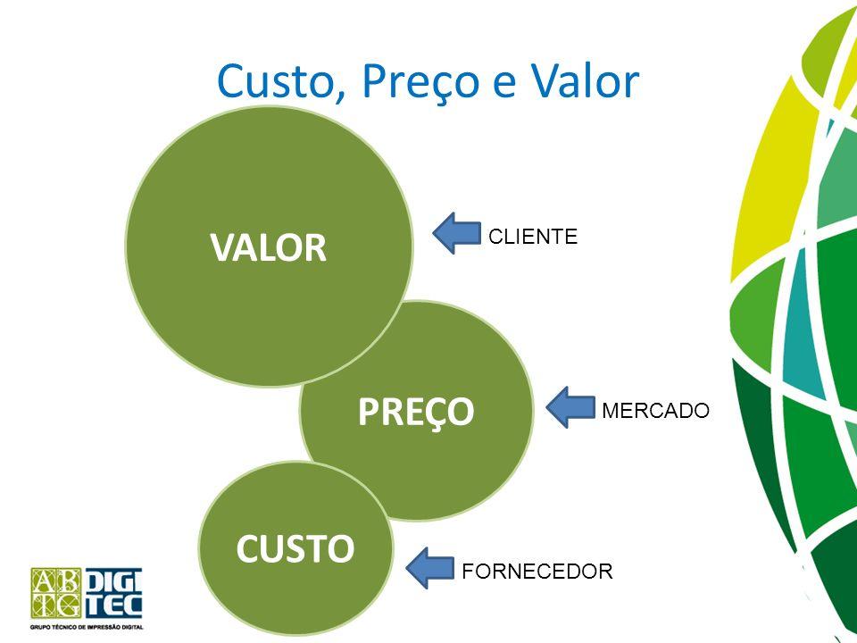 Custo, Preço e Valor VALOR CLIENTE PREÇO MERCADO CUSTO FORNECEDOR