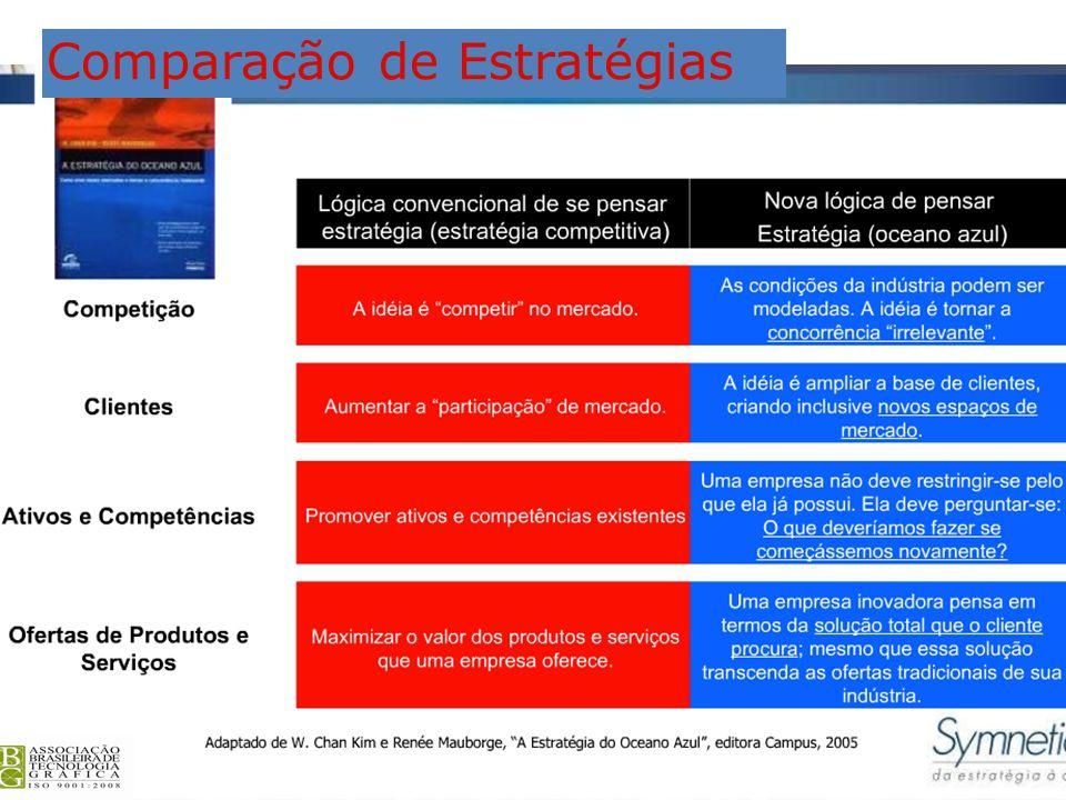 Comparação de Estratégias