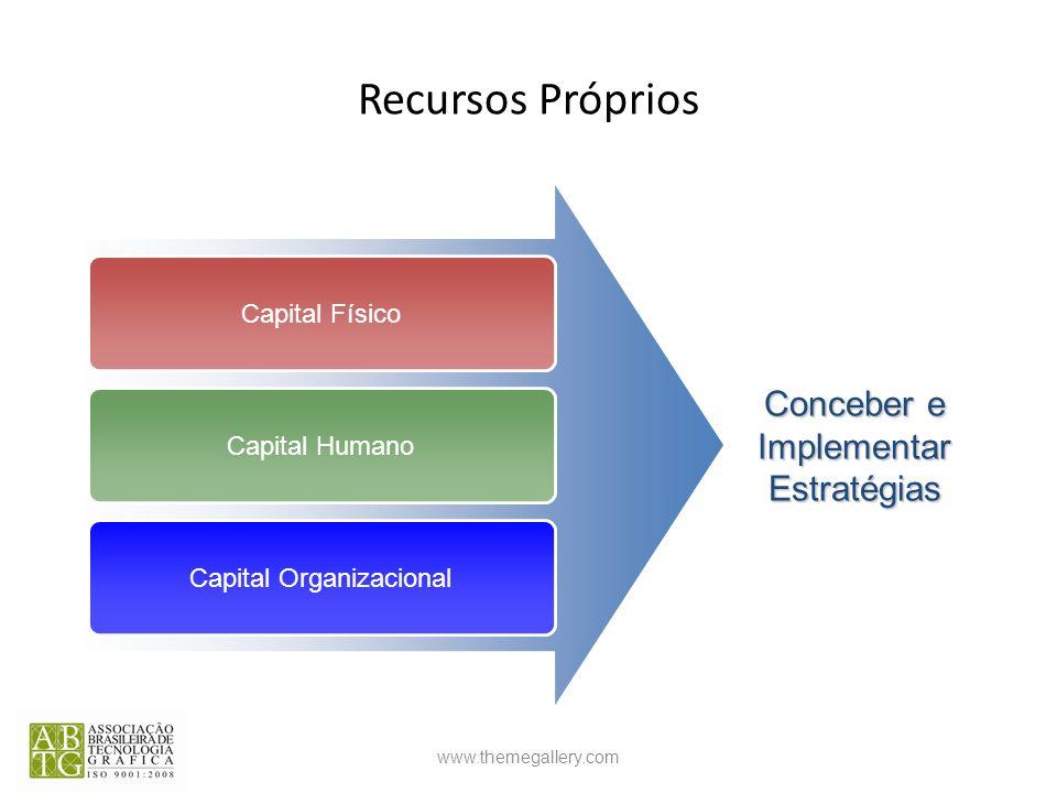 Recursos Próprios Conceber e Implementar Estratégias Capital Físico