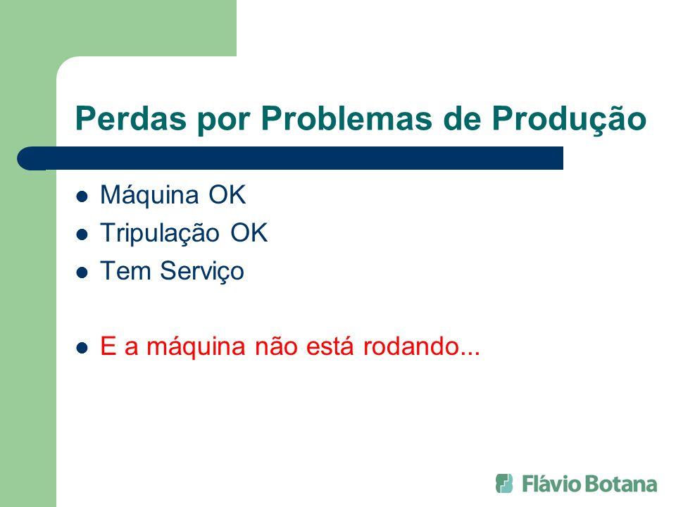 Perdas por Problemas de Produção