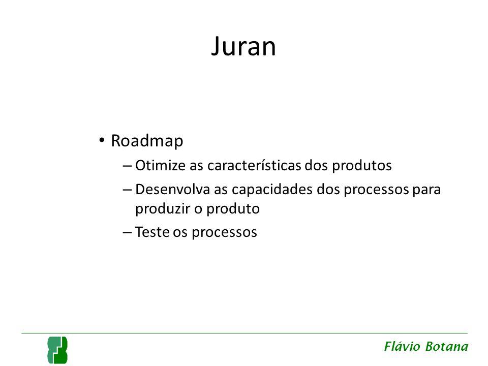 Juran Roadmap Otimize as características dos produtos