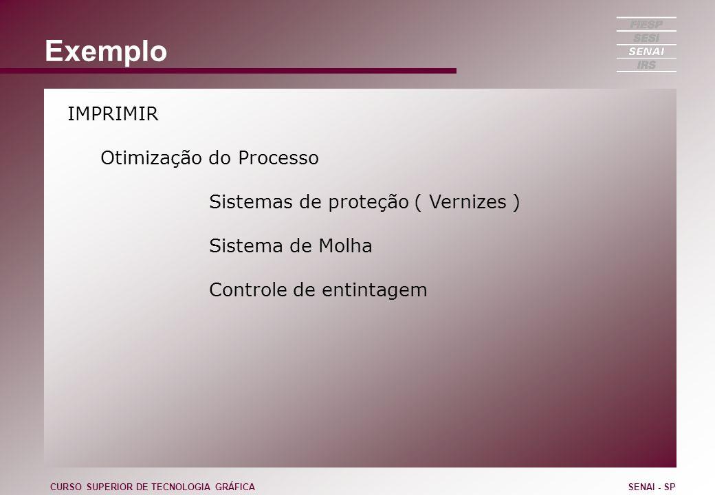 Exemplo IMPRIMIR Otimização do Processo