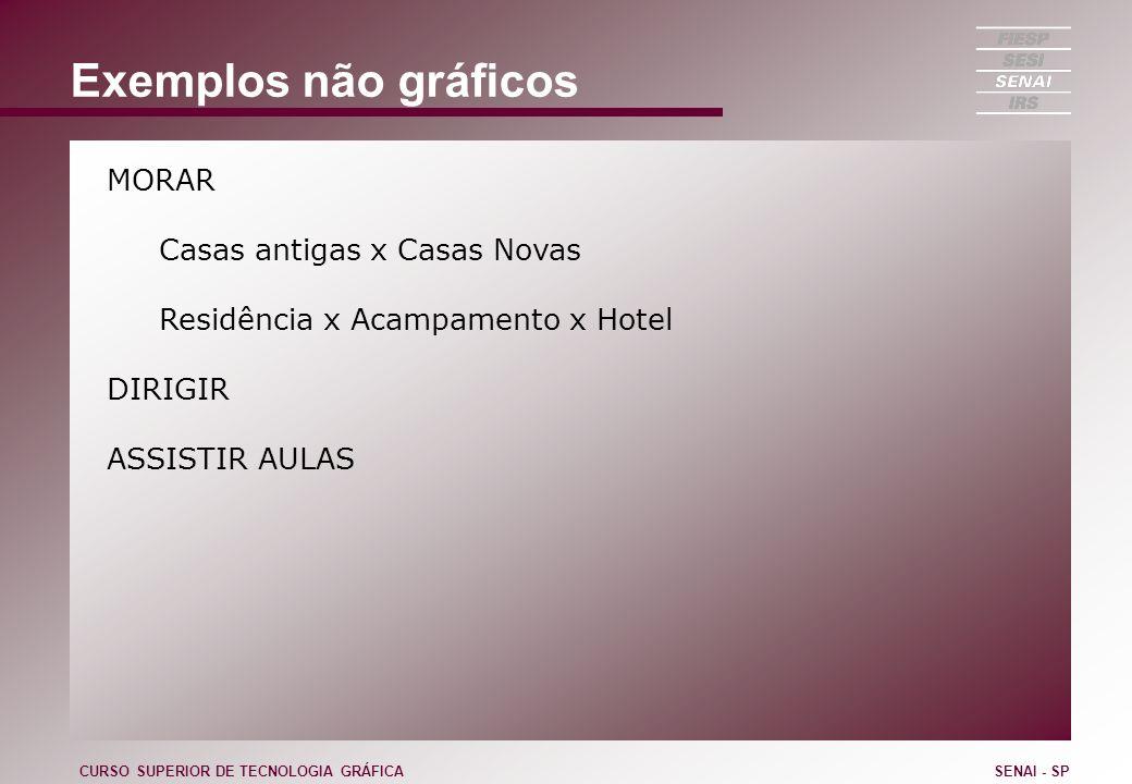 Exemplos não gráficos MORAR Casas antigas x Casas Novas