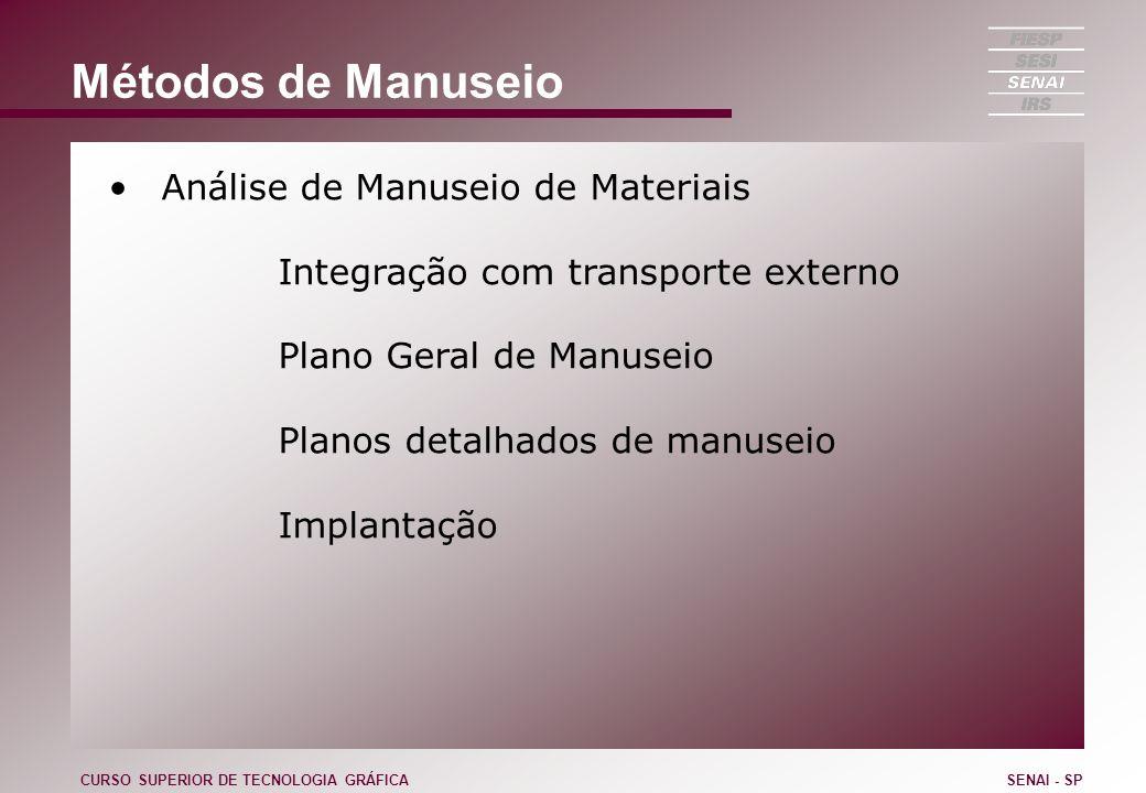 Métodos de Manuseio Análise de Manuseio de Materiais