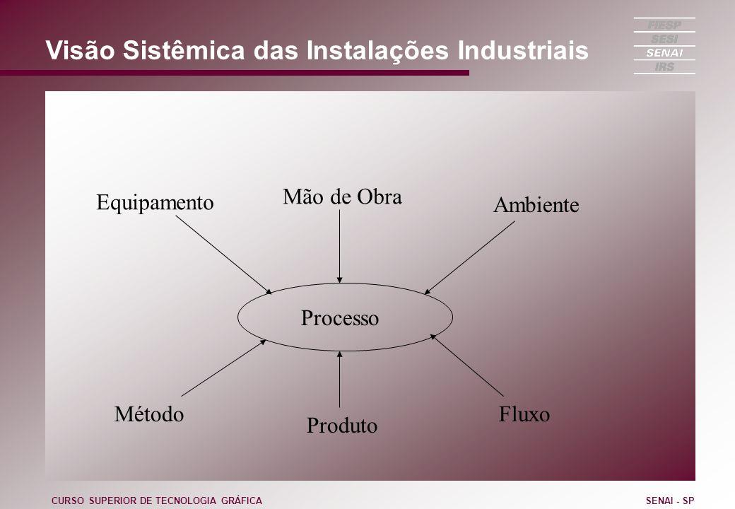 Visão Sistêmica das Instalações Industriais