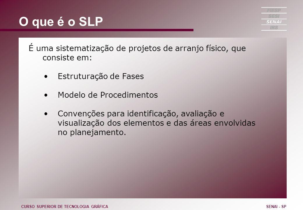 O que é o SLP É uma sistematização de projetos de arranjo físico, que consiste em: Estruturação de Fases.