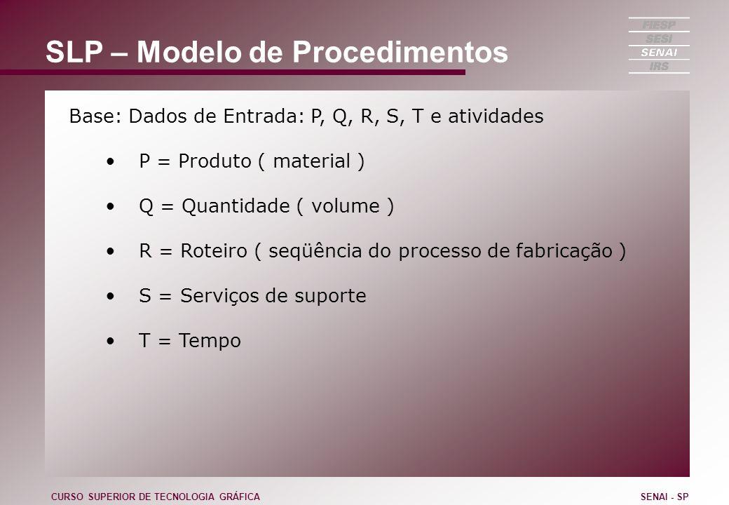 SLP – Modelo de Procedimentos