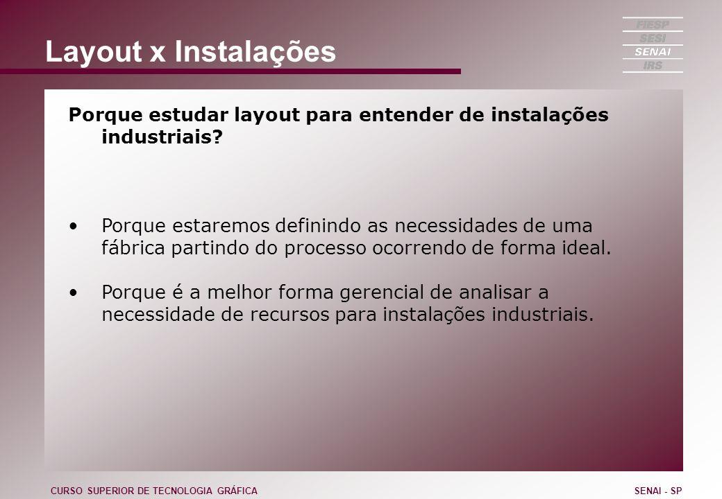 Layout x Instalações Porque estudar layout para entender de instalações industriais