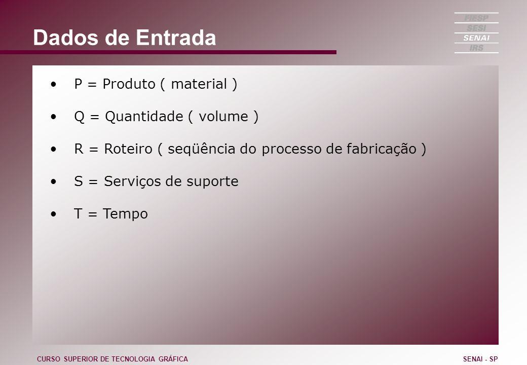 Dados de Entrada P = Produto ( material ) Q = Quantidade ( volume )