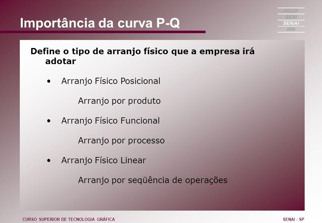 Importância da curva P-Q