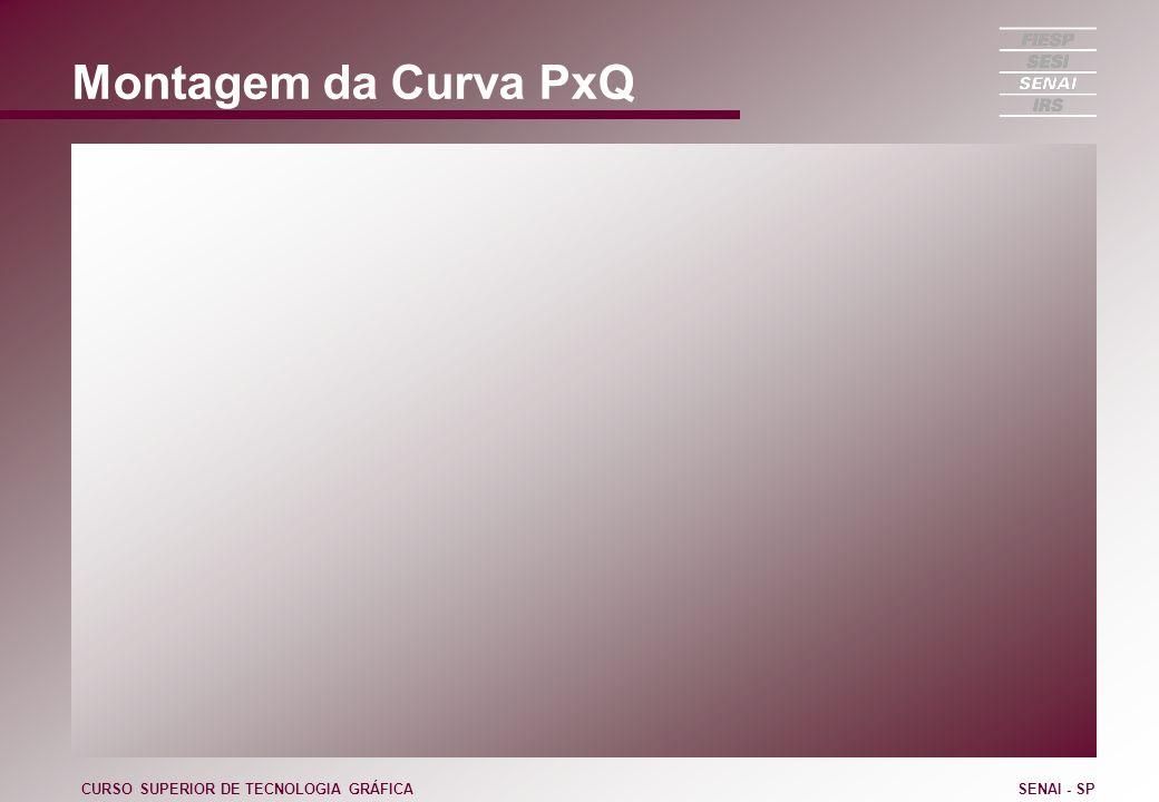 Montagem da Curva PxQ CURSO SUPERIOR DE TECNOLOGIA GRÁFICA SENAI - SP