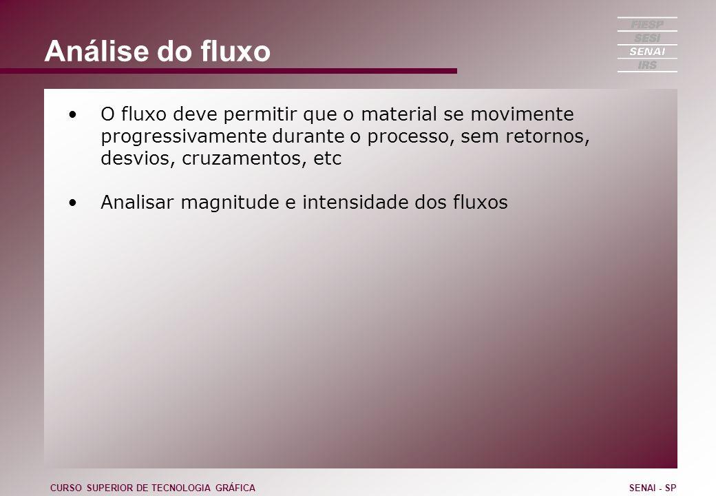 Análise do fluxo O fluxo deve permitir que o material se movimente progressivamente durante o processo, sem retornos, desvios, cruzamentos, etc.