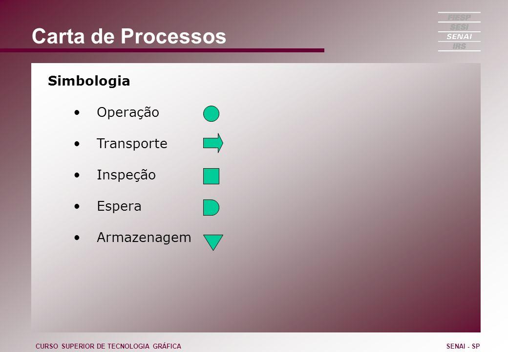 Carta de Processos Simbologia Operação Transporte Inspeção Espera