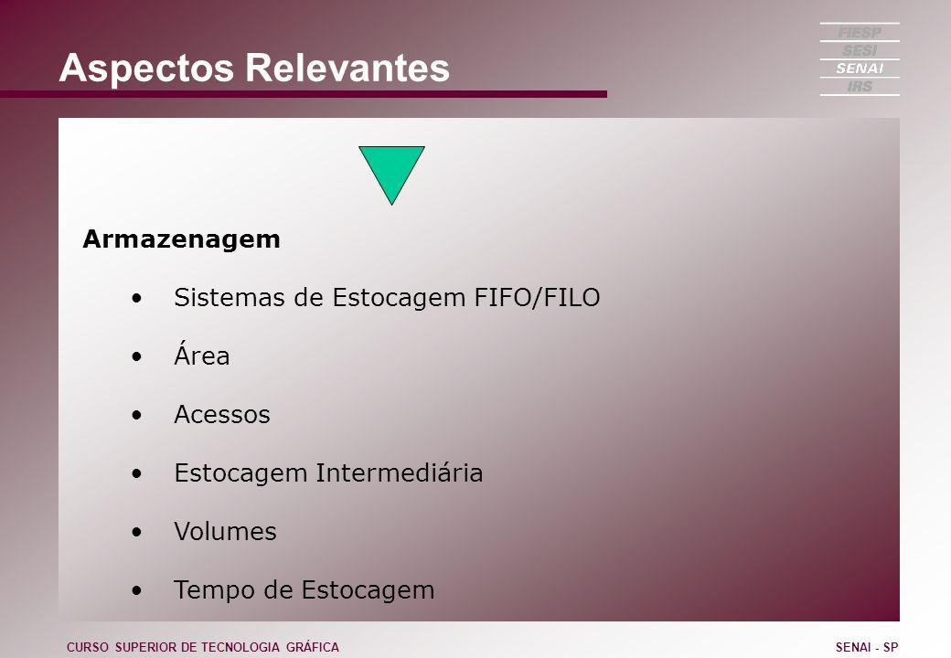 Aspectos Relevantes Armazenagem Sistemas de Estocagem FIFO/FILO Área