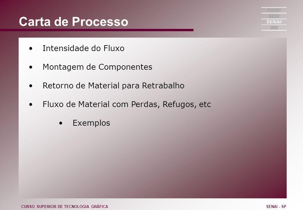 Carta de Processo Intensidade do Fluxo Montagem de Componentes