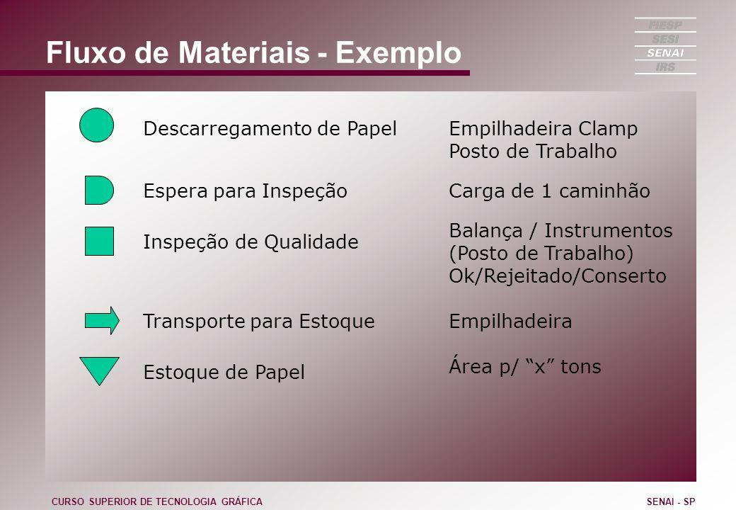 Fluxo de Materiais - Exemplo