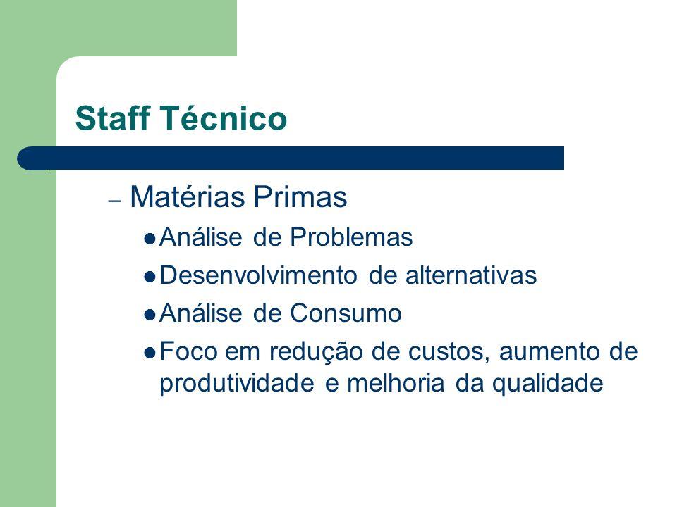 Staff Técnico Matérias Primas Análise de Problemas