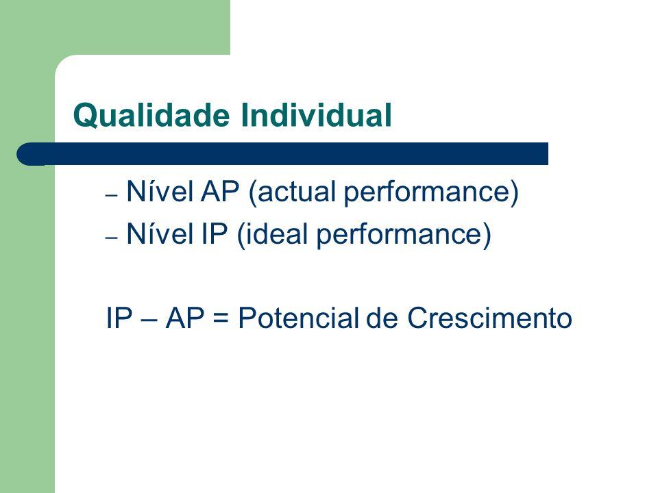 Qualidade Individual Nível AP (actual performance)