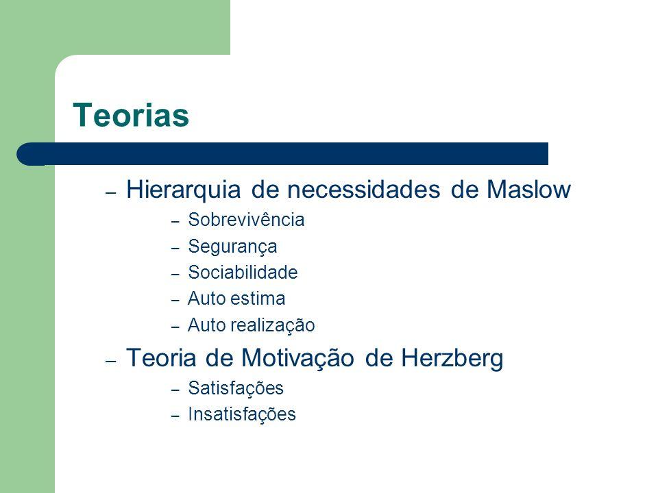 Teorias Hierarquia de necessidades de Maslow