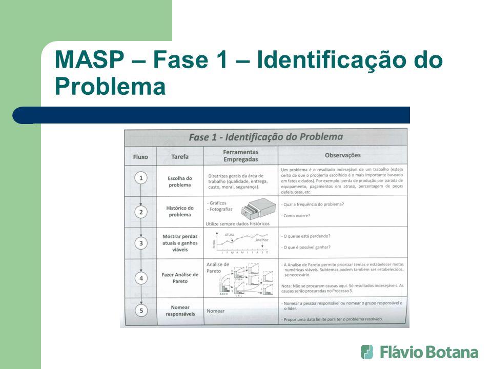 MASP – Fase 1 – Identificação do Problema