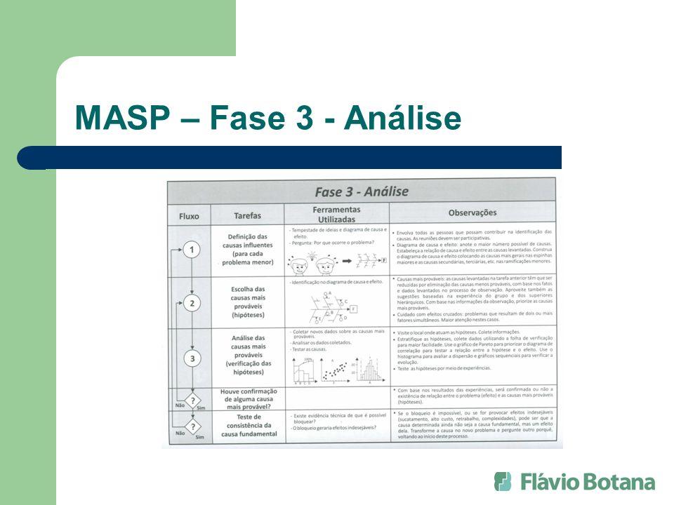 MASP – Fase 3 - Análise