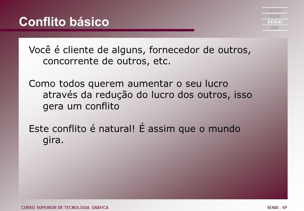 Conflito básico Você é cliente de alguns, fornecedor de outros, concorrente de outros, etc.
