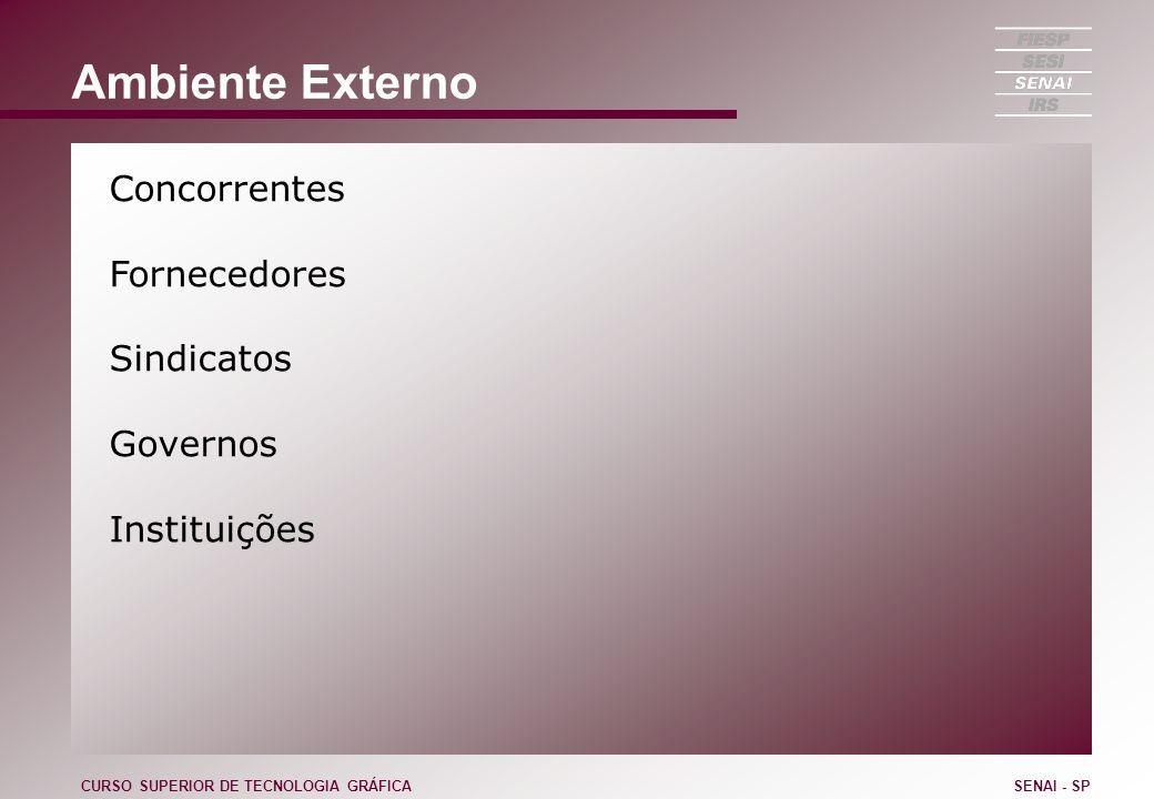 Ambiente Externo Concorrentes Fornecedores Sindicatos Governos