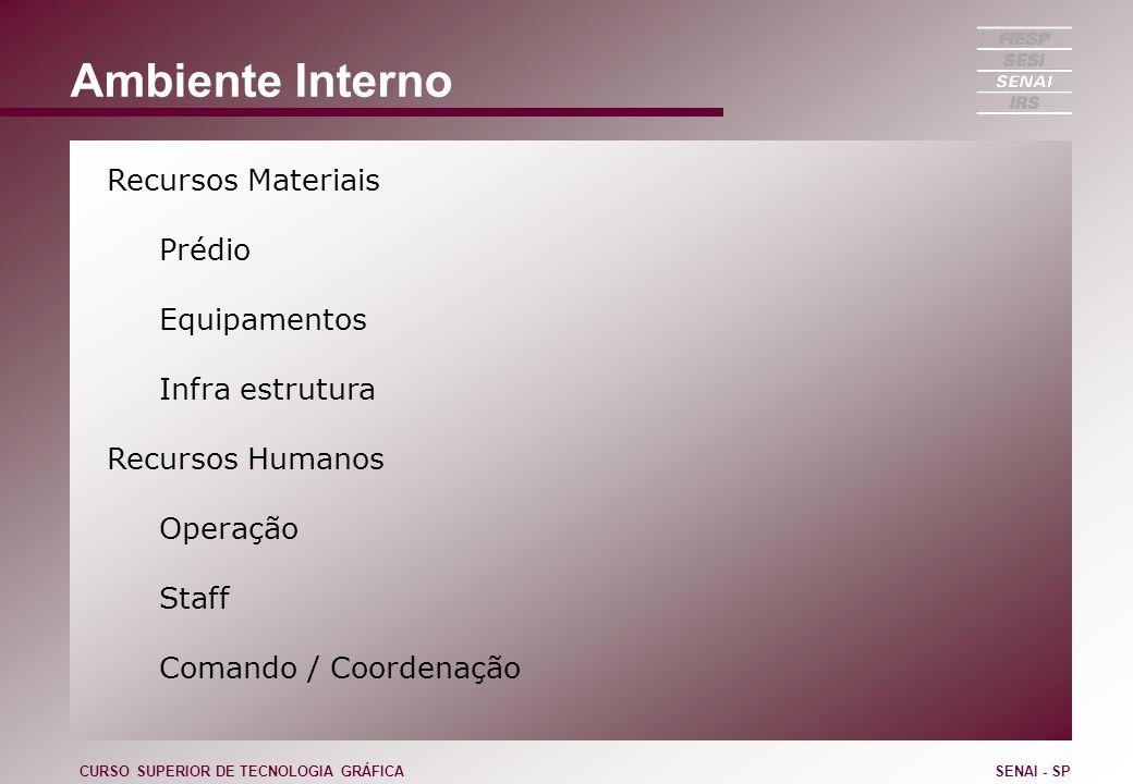 Ambiente Interno Recursos Materiais Prédio Equipamentos