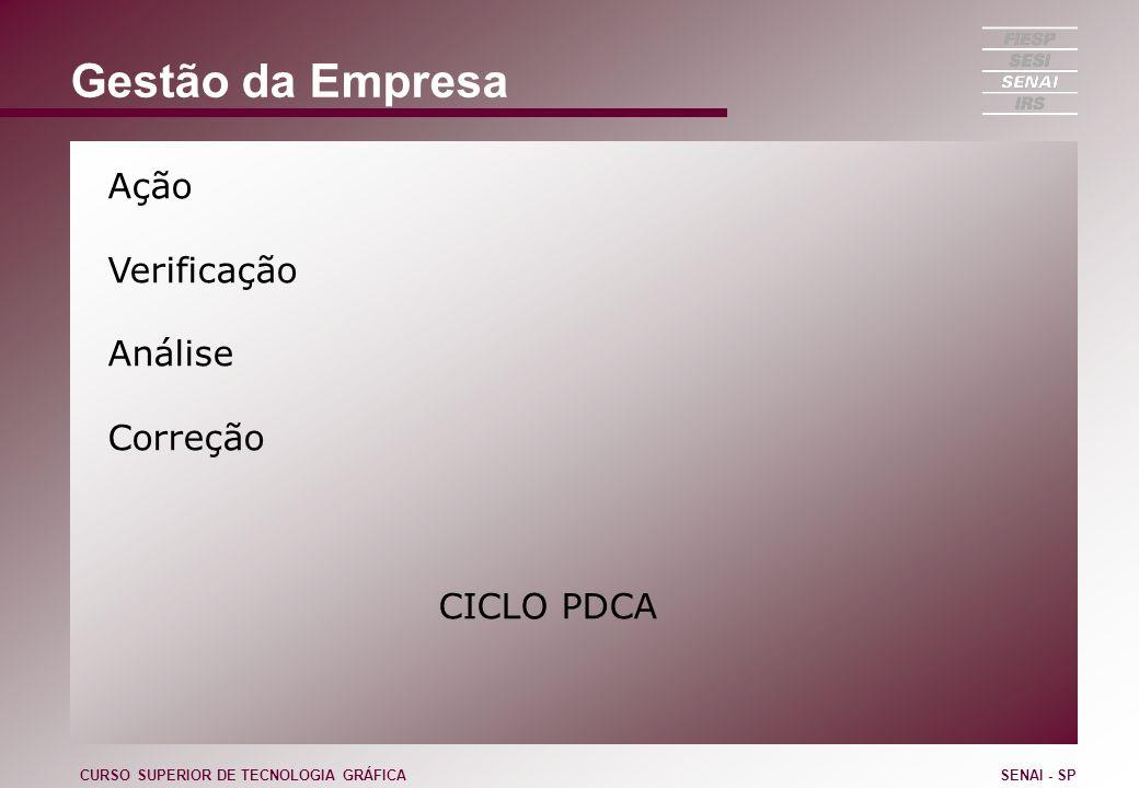 Gestão da Empresa Ação Verificação Análise Correção CICLO PDCA