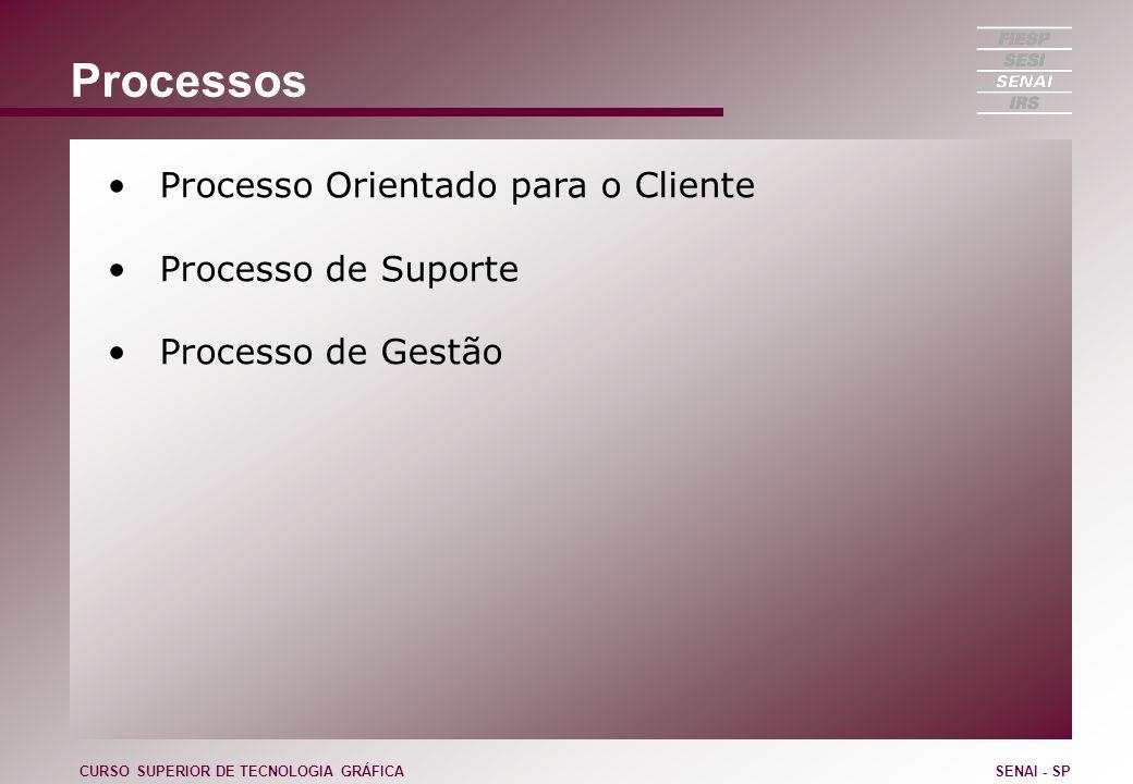Processos Processo Orientado para o Cliente Processo de Suporte