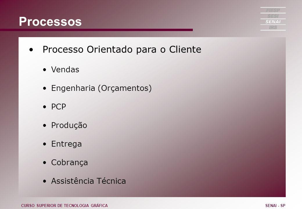 Processos Processo Orientado para o Cliente Vendas