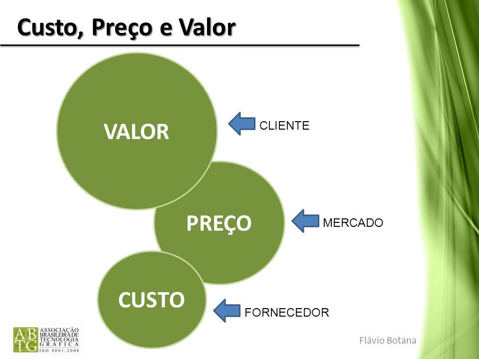 Custo, Preço e Valor VALOR PREÇO CUSTO CLIENTE MERCADO FORNECEDOR
