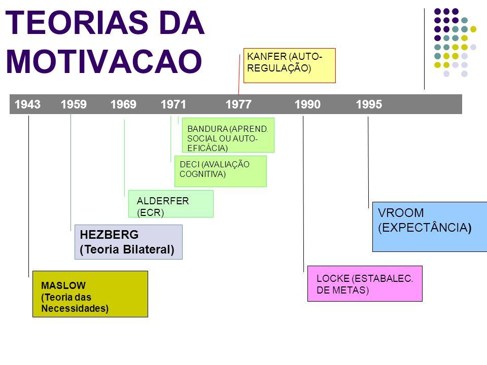 TEORIAS DA MOTIVACAO 1943 1959 1969 1971 1977 1990 1995 VROOM