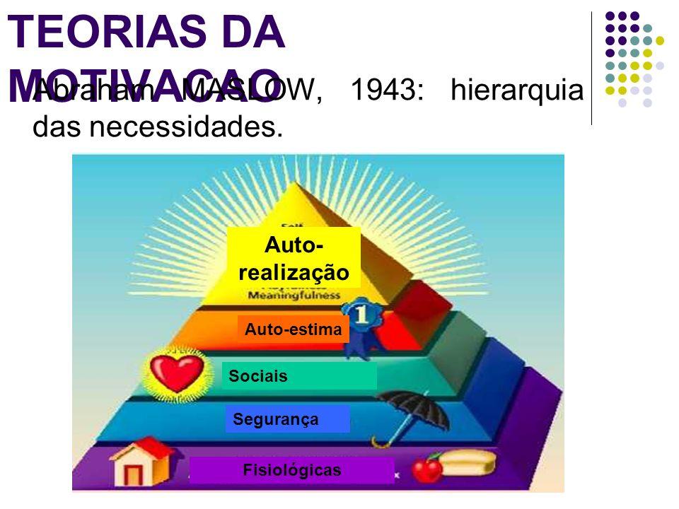 TEORIAS DA MOTIVACAO Abraham MASLOW, 1943: hierarquia das necessidades. Auto-estima. Sociais. Segurança.